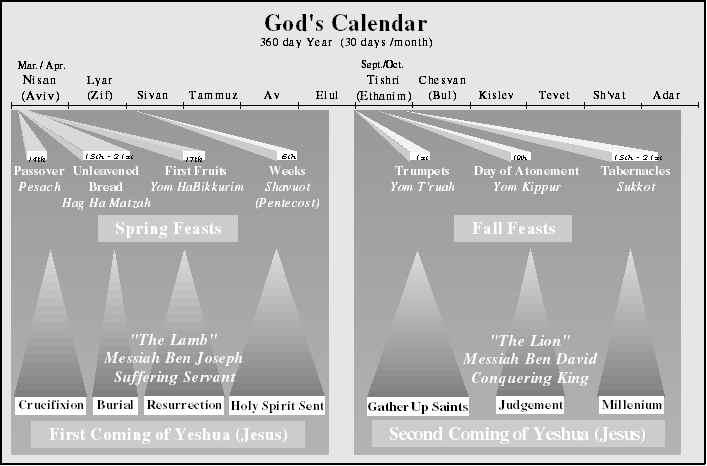 Fall Feasts Of Israel Return To God Copyright 1994 Pob 581